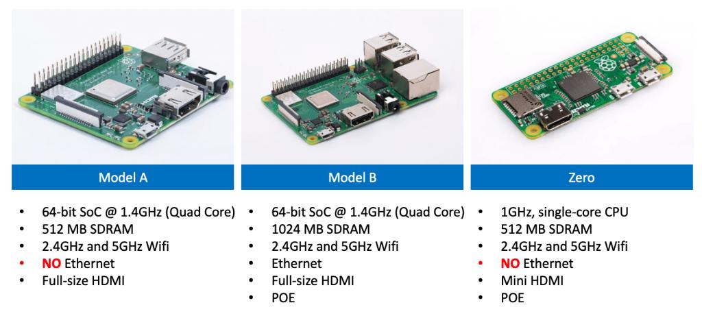 Comparison of the Raspberry Pi Model