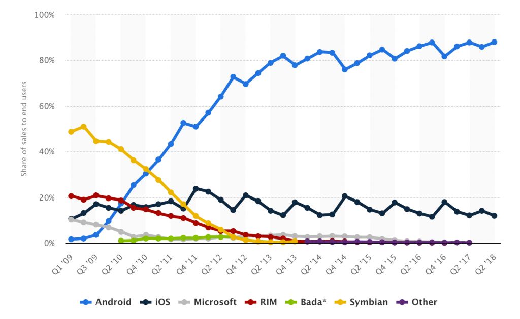 Market share of smartphone operating systems